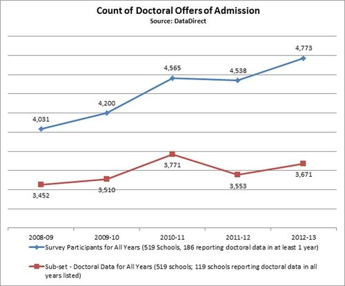 Oct2013-Doctoral-OffersofAdmission